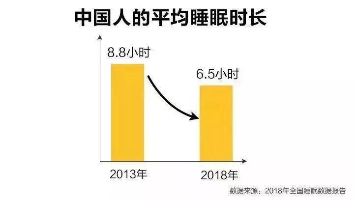2018年指出中国人均睡眠时间长度减少为6.5个小时